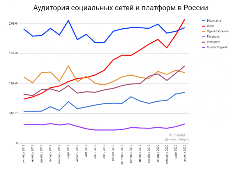 На основе данных Яндекс.Радар. Составил zhzhitel