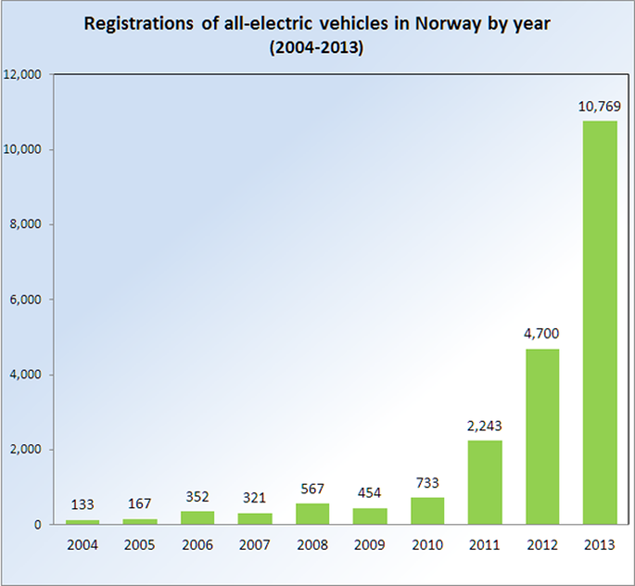 registrations-per-year-2008-2013