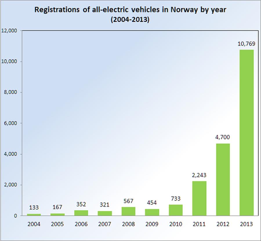 registrations-per-year-2008-2013