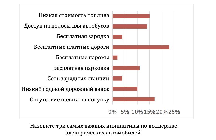 study-reasons