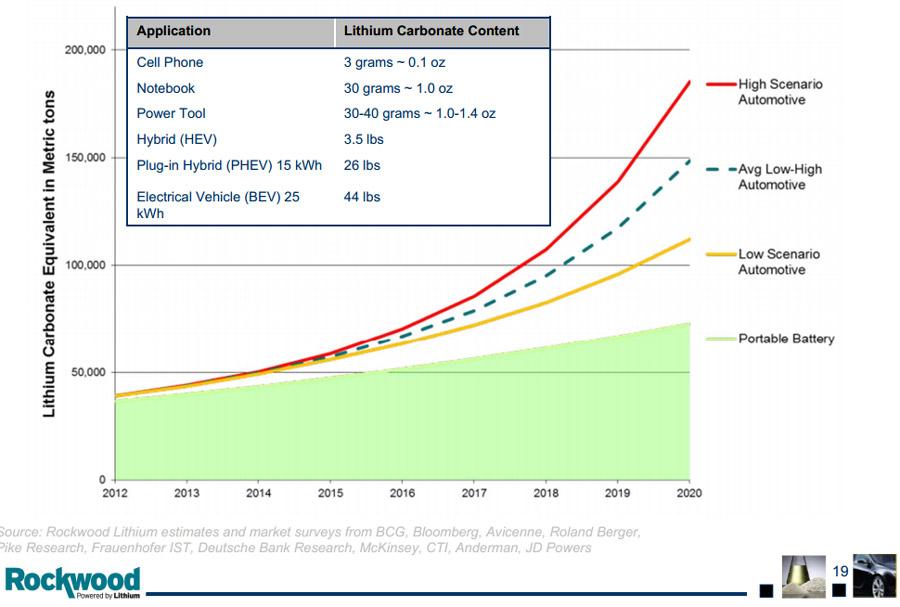 Сколько лития в батарее электромобиля?