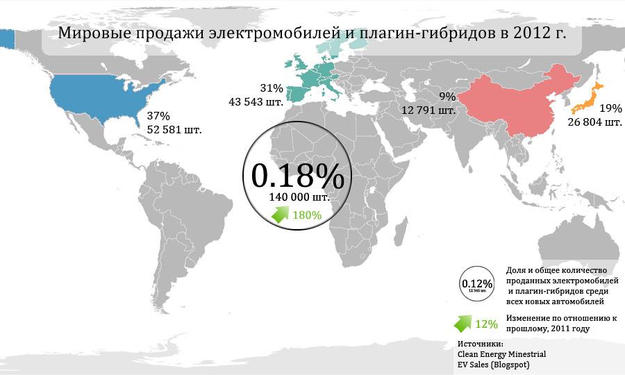 Продажи электромобилей и плагин-гибридов в 2012 году