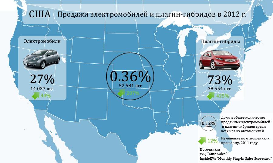 Продажи электромобилей и плагин-гибридов в США в 2012 году.