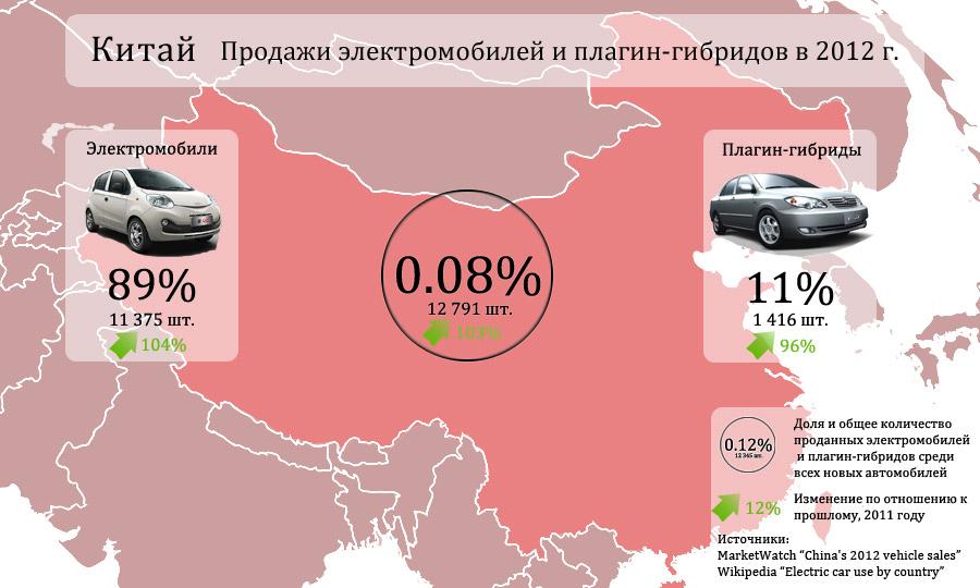 Продажи электрических и плагин-гибридных авто, Китай 2012 г.
