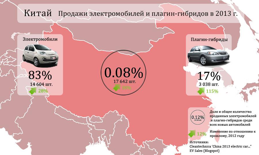 Продажи электрических и плагин-гибридных авто, Китай 2013 г.