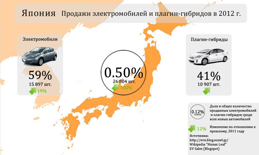 Продажи электромобилей и плагин-гибридов в Японии за 2012 г.