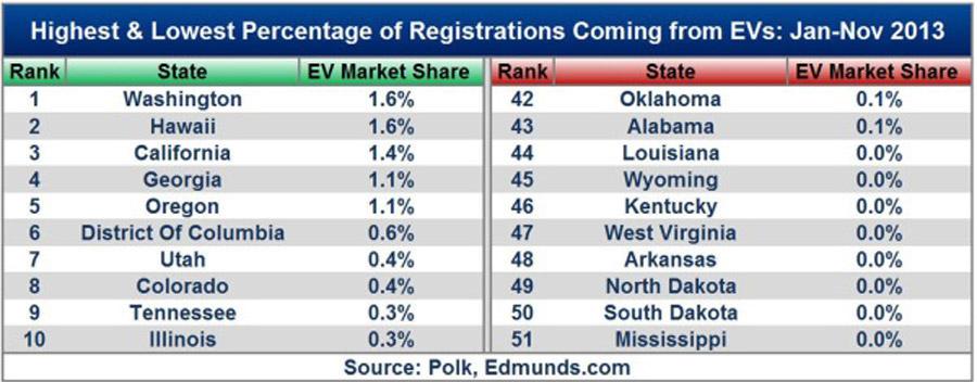 Доля подключаемых автомобилей в продажах всех автомобилей в США в 2013 г. по штатам