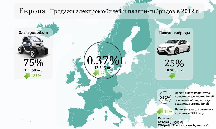 Продажи электромобилей и плагин-гибридов в Европе за 2012 г.