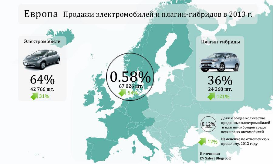 Продажи электромобилей и плагин-гибридов в Европе за 2013 г.