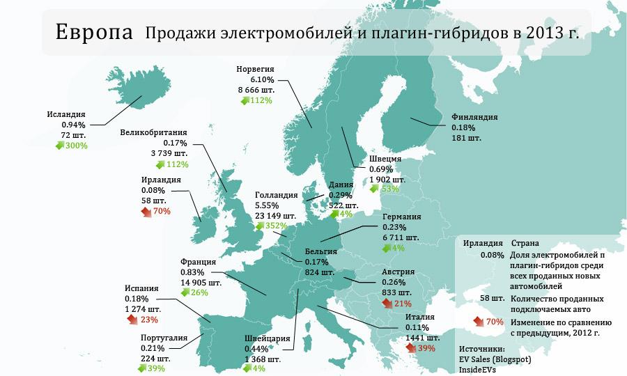 Продажи электромобилей и плагин-гибридов в Западной Европе в 2013 г. по отдельным странам.