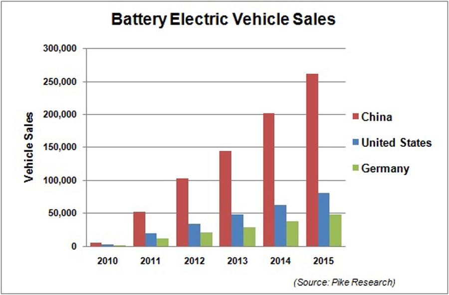 Прогноз Pike Research по продажам электромобилей в Китае