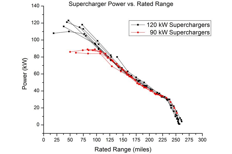 supercharger-90-120-curve