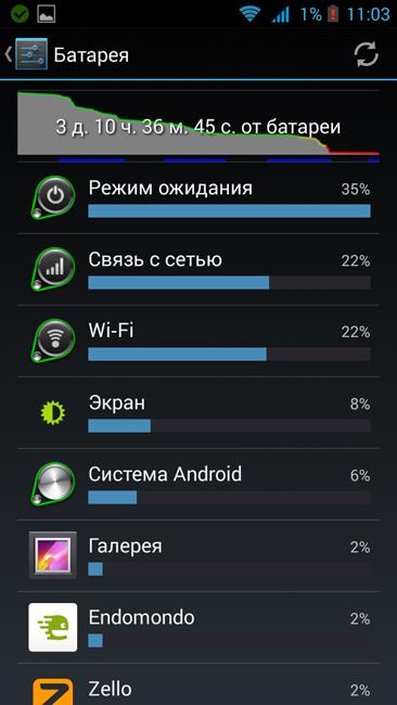 скрин расход заряда Highscreen Boost 2 SE (фото zimaj)