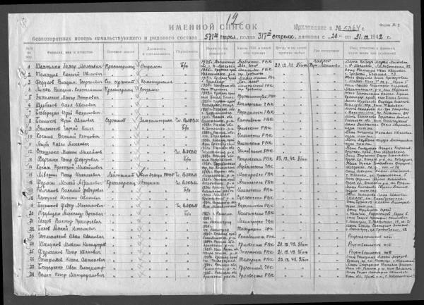 Список погибших 317 сд