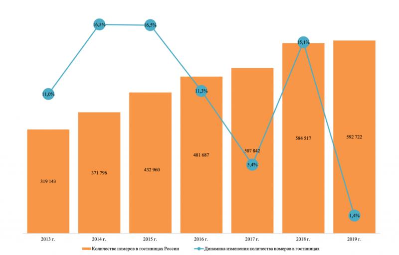 Количество гостиничных номеров и динамика изменения номерного фонда в России в 2013-2019 гг.