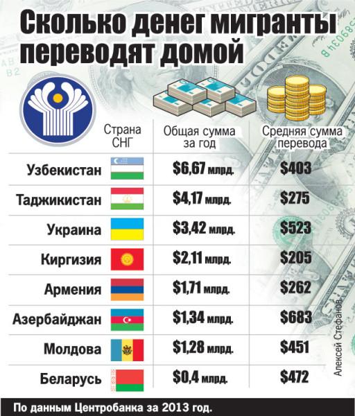 Сколько денег вывозят мигранты
