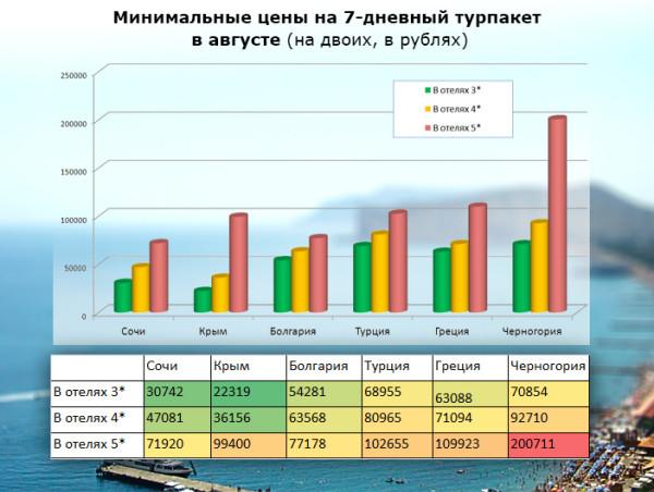 цены на отдых в Сочи и за рубежом