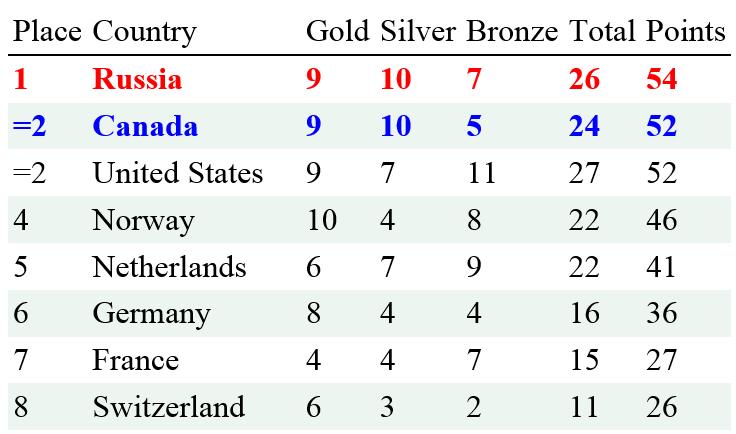 Standings20140221