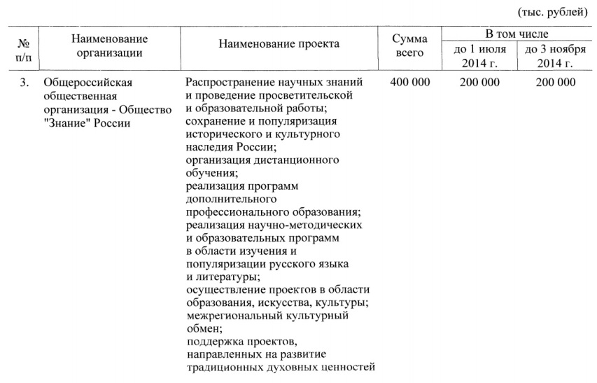 Распоряжение Президента 3