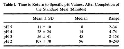 pH-комбинированной-еды