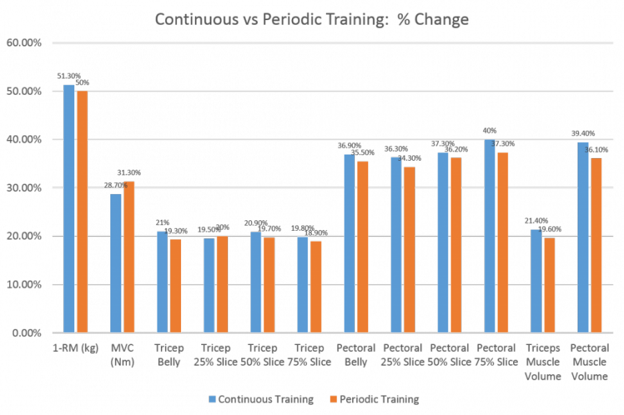 continuous-vs-periodic-training-1024x682[1]