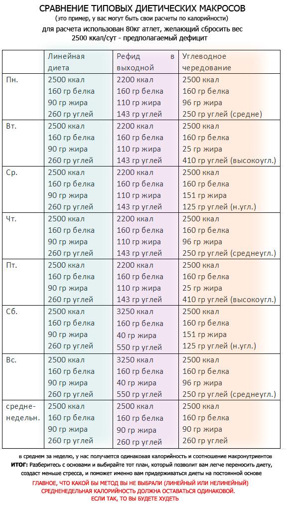 Отзывы диета разность калорий