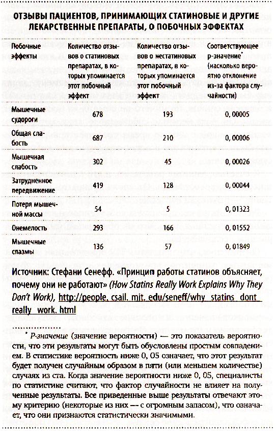 категории статинов