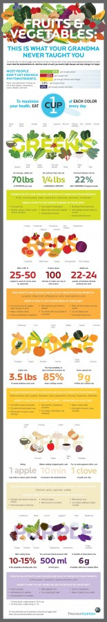 Fruit-and-Vegetable-Infographic-(2)
