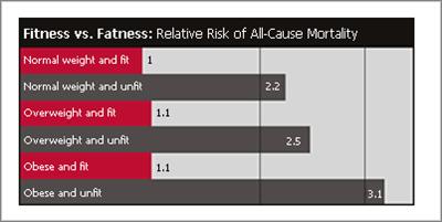 fitness-vs-fatness-graph1