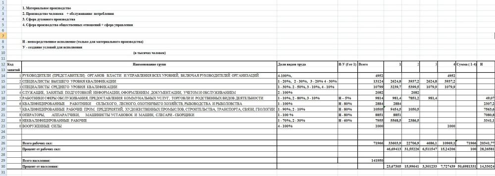 РФ 2008 таблица