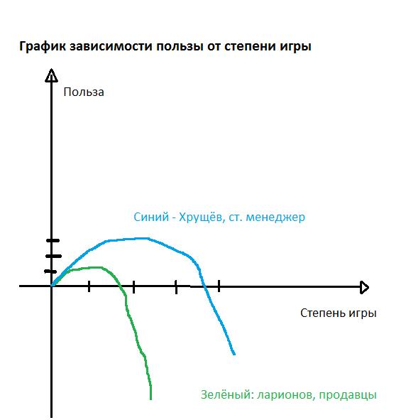 Хрущёв и Ларинов