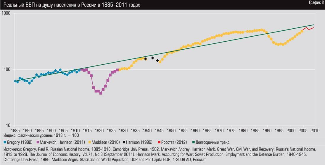 Как падение и рост ВВП накладывается на исторические события в Российской Империи, СССР, РФ.