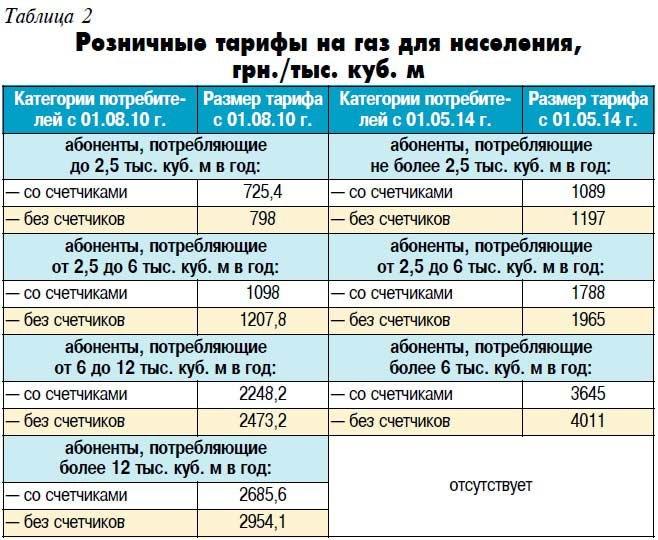 Новые тарифы на газ для населения в 2018 году
