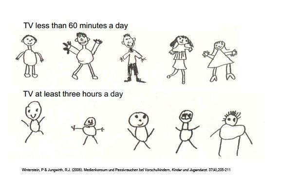 Рисунки детей и телевизор